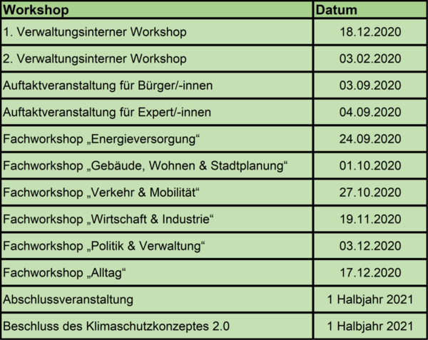 Termine der Workshops